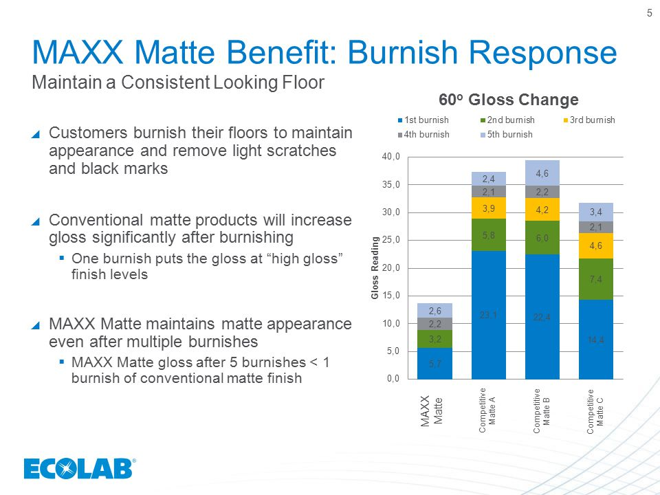 5 MAXX Matte Benefit: Burnish Response Maintain a Consistent Looking Floor.