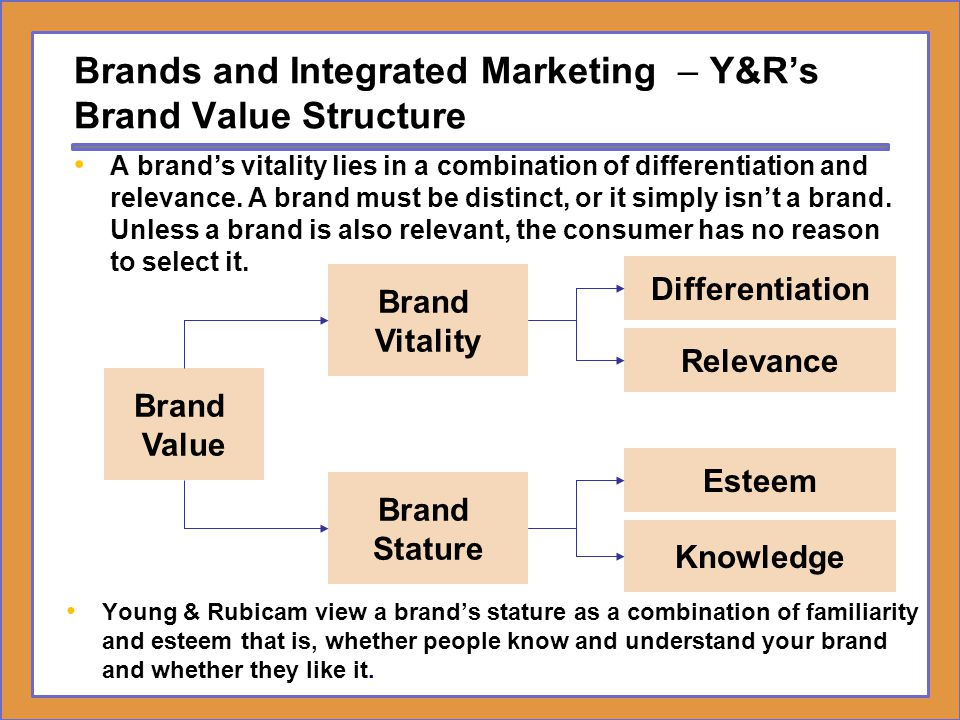 Brands and Integrated Marketing – Y&R's Brand Value Structure