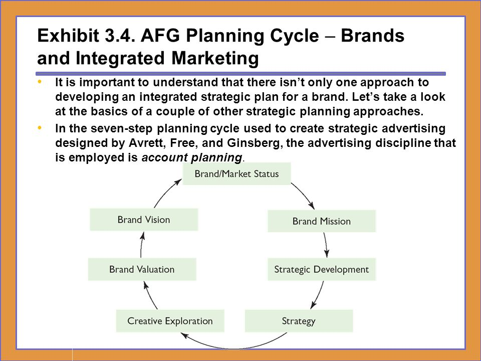 Exhibit 3.4. AFG Planning Cycle – Brands and Integrated Marketing