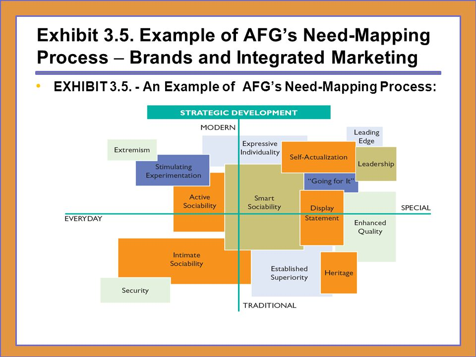 EXHIBIT 3.5. - An Example of AFG's Need-Mapping Process: