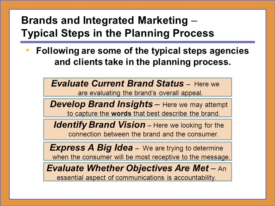 Brands and Integrated Marketing – Typical Steps in the Planning Process