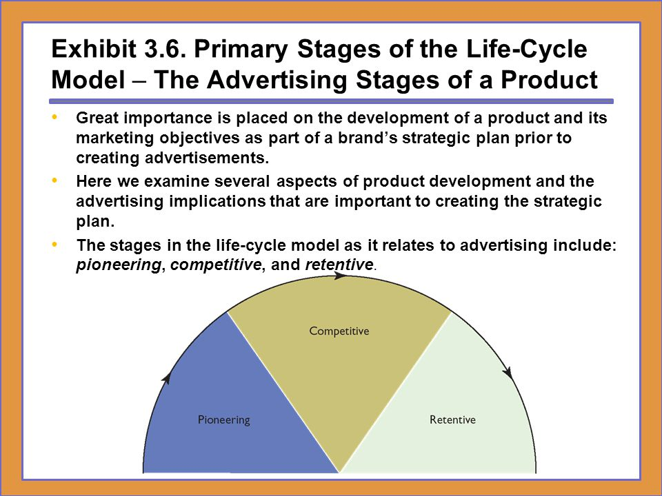 Exhibit 3.6. Primary Stages of the Life-Cycle Model – The Advertising Stages of a Product
