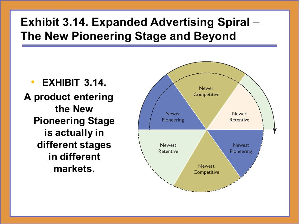 Exhibit 3.14. Expanded Advertising Spiral – The New Pioneering Stage and Beyond