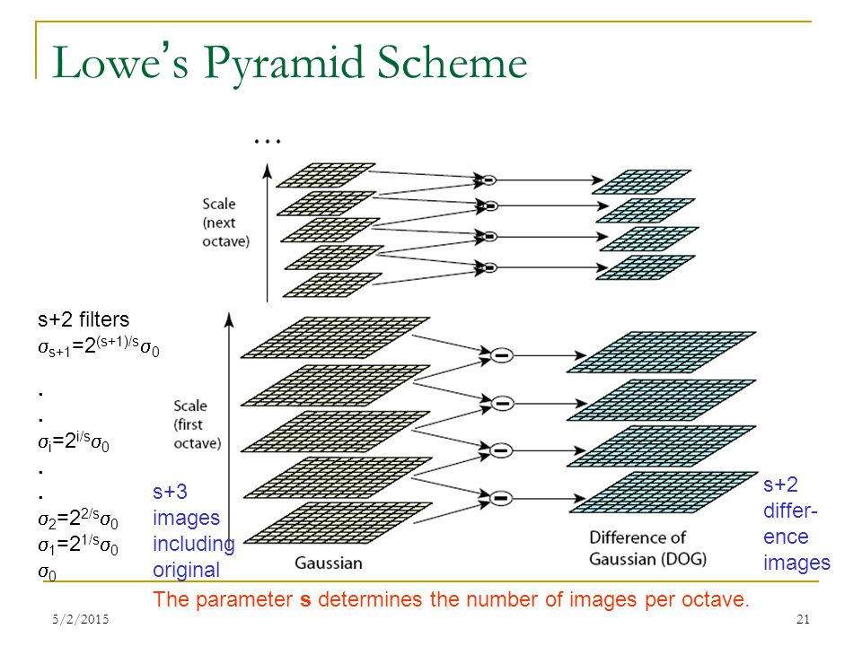 Lowe's Pyramid Scheme s+2 filters s+1=2(s+1)/s0 . i=2i/s0