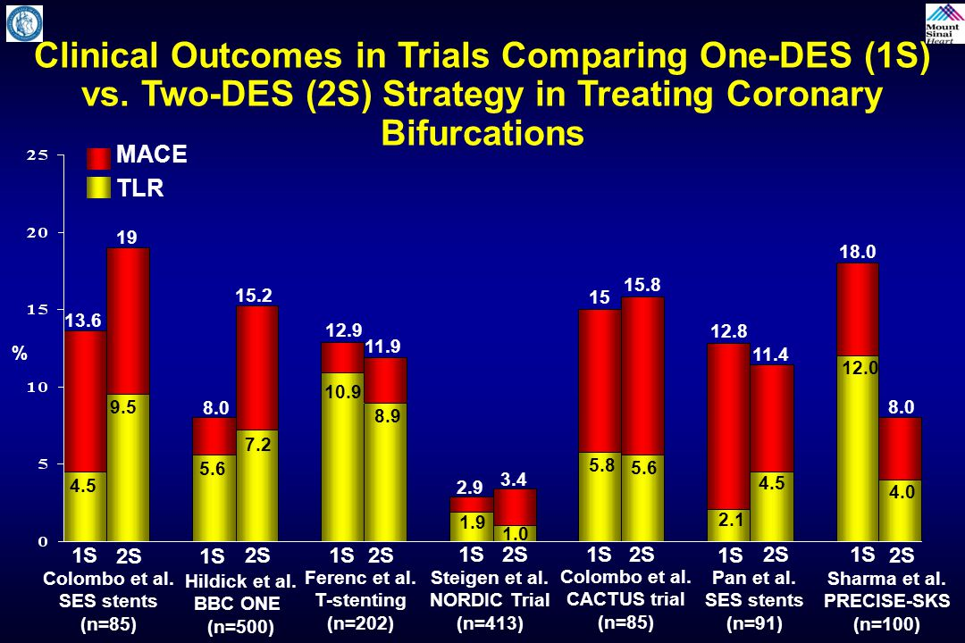 Clinical Outcomes in Trials Comparing One-DES (1S) vs