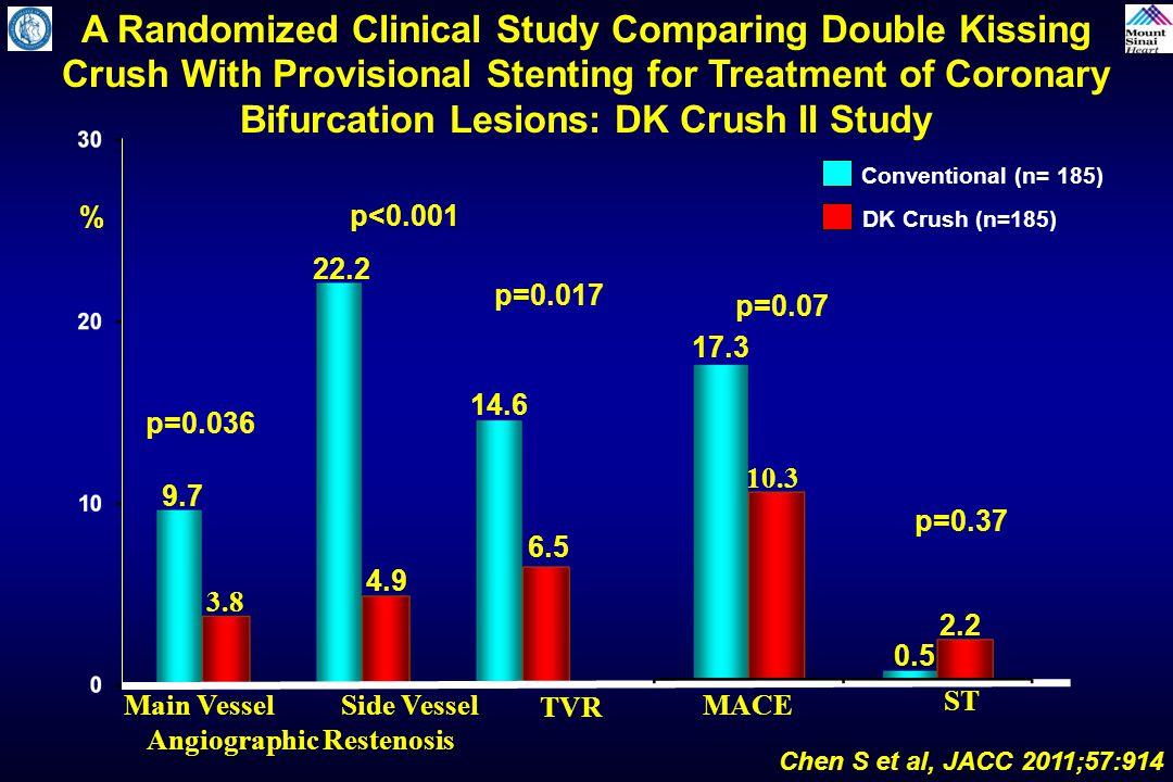 A Randomized Clinical Study Comparing Double Kissing