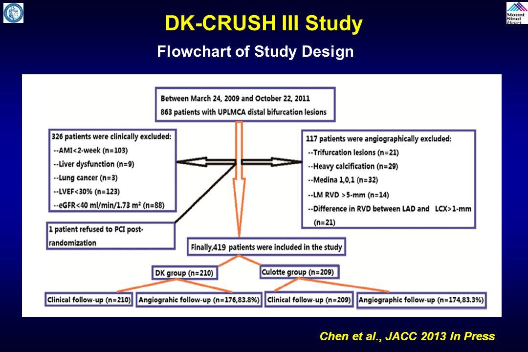 Flowchart of Study Design