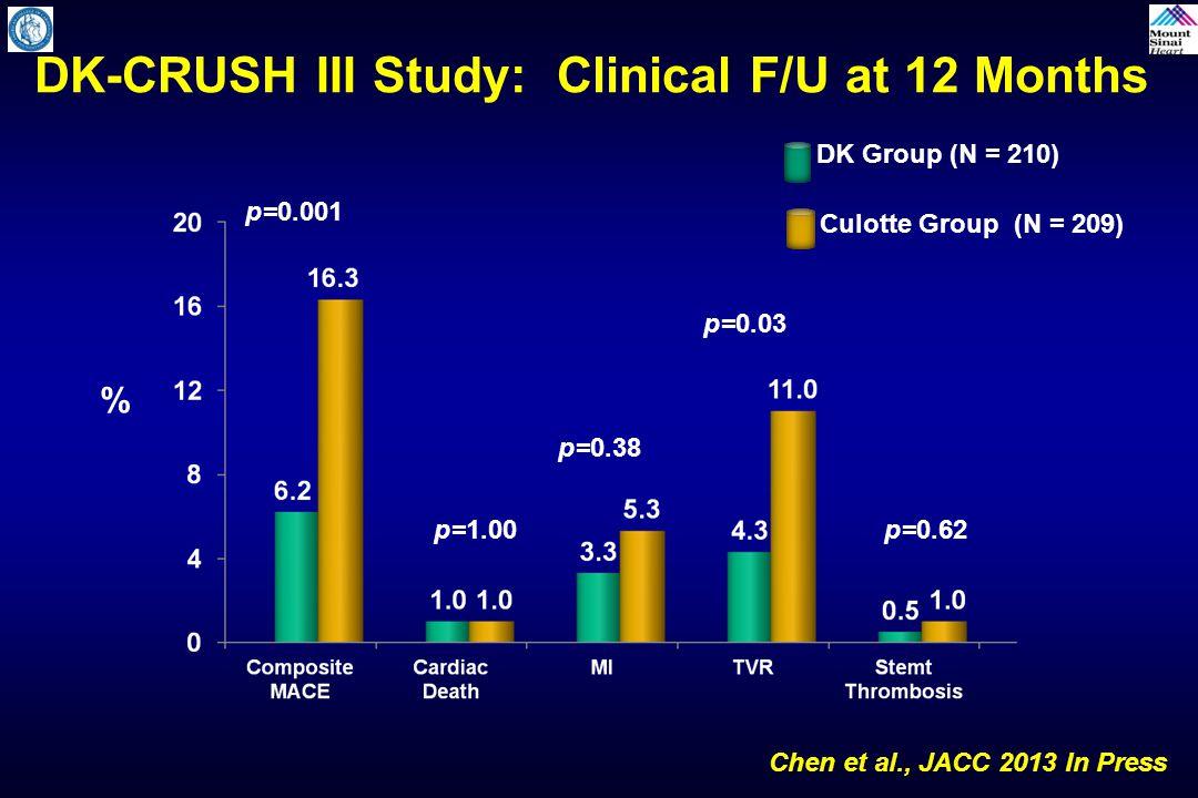DK-CRUSH III Study: Clinical F/U at 12 Months
