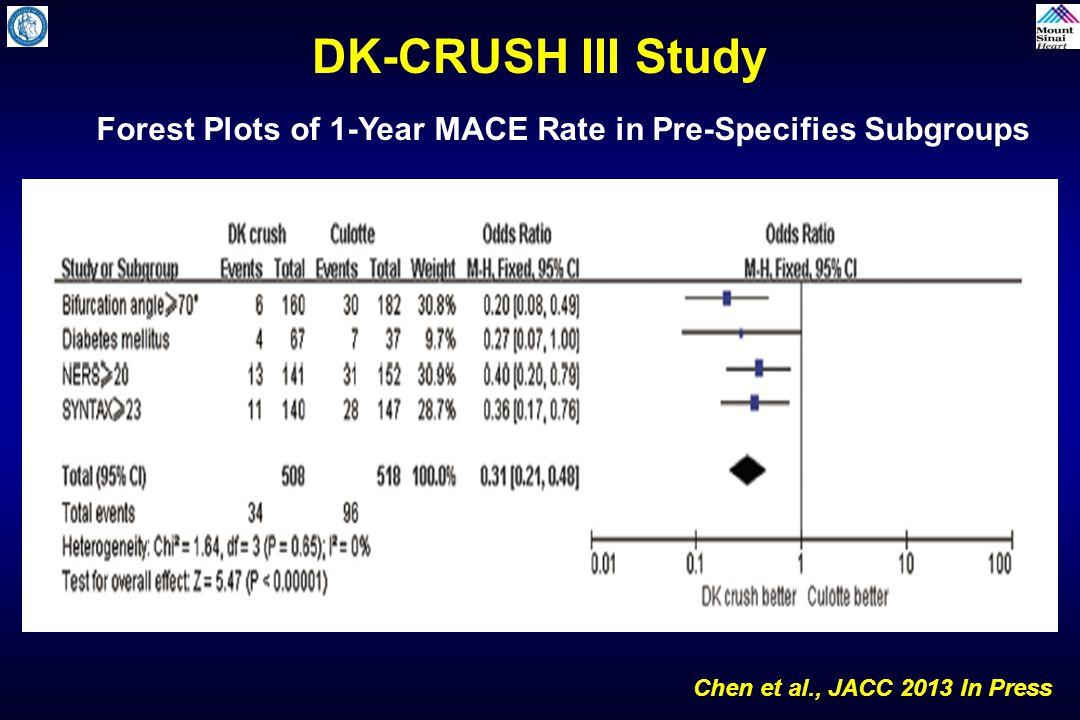 Forest Plots of 1-Year MACE Rate in Pre-Specifies Subgroups