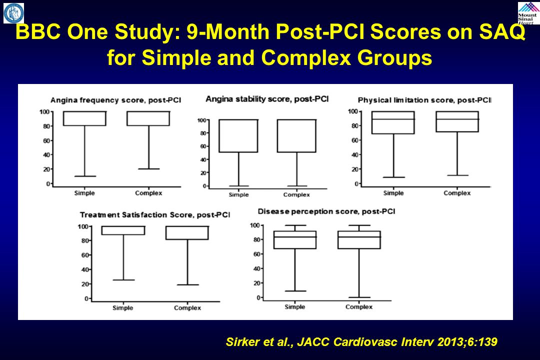 BBC One Study: 9-Month Post-PCI Scores on SAQ for Simple and Complex Groups