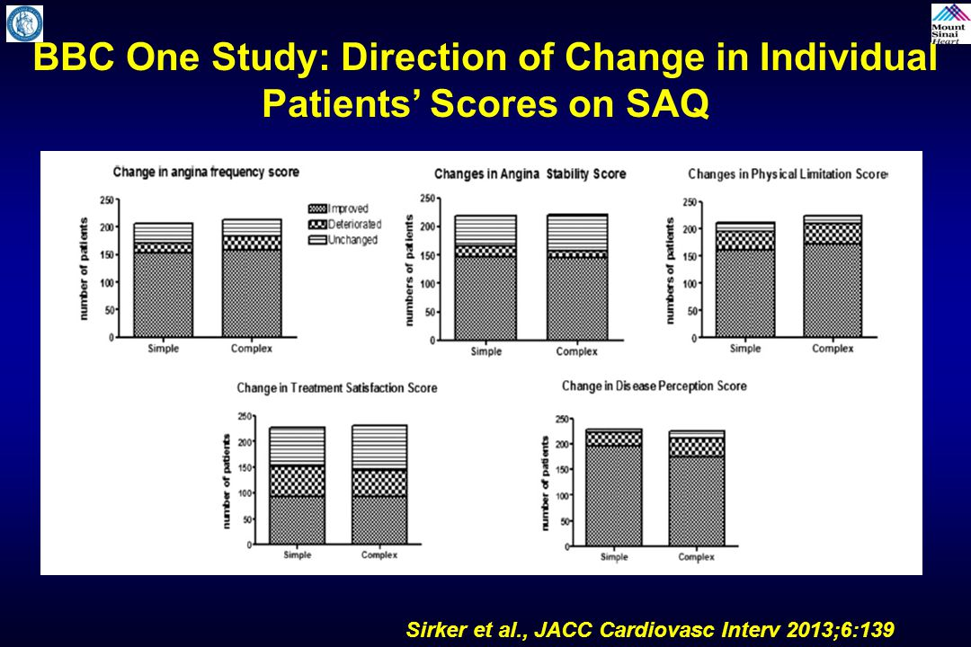 BBC One Study: Direction of Change in Individual Patients' Scores on SAQ