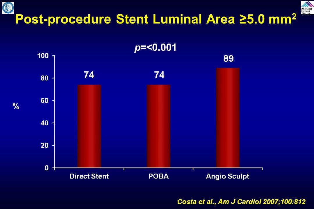 Post-procedure Stent Luminal Area ≥5.0 mm2