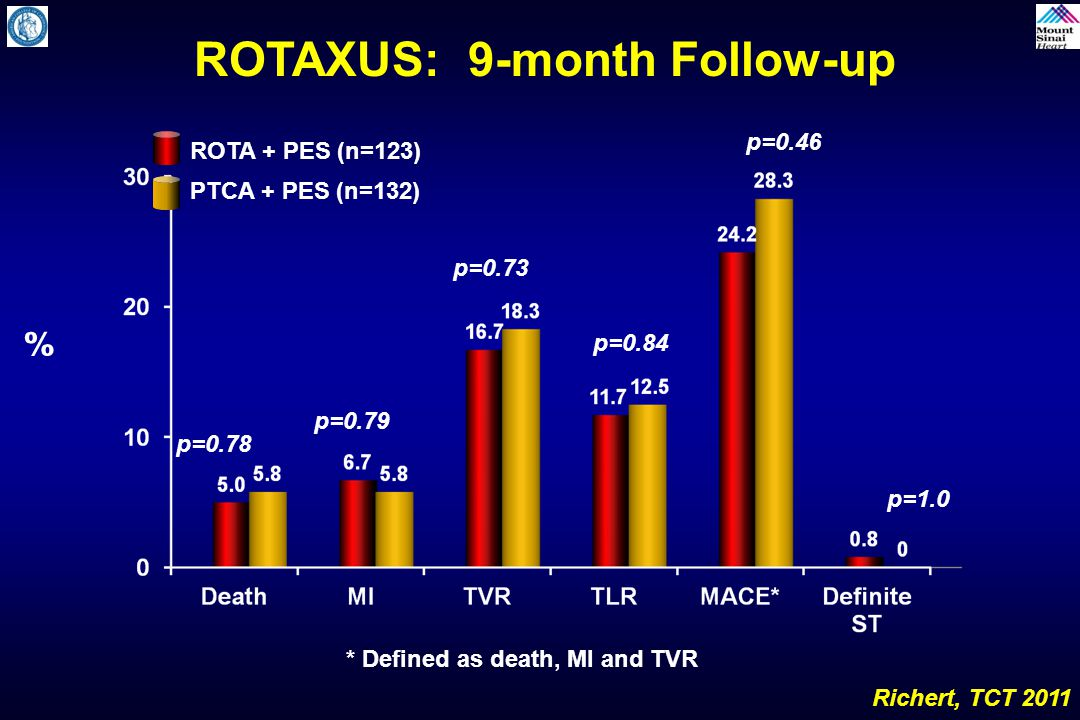 ROTAXUS: 9-month Follow-up * Defined as death, MI and TVR