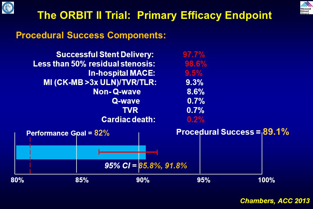 The ORBIT II Trial: Primary Efficacy Endpoint