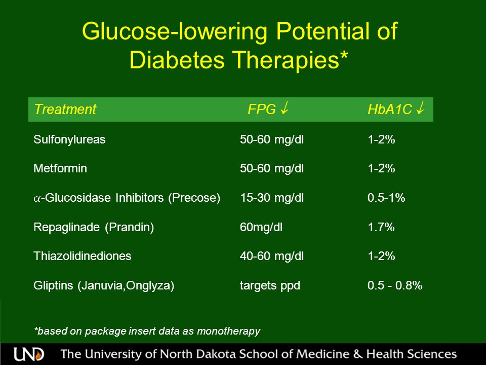 Glucose-lowering Potential of Diabetes Therapies*