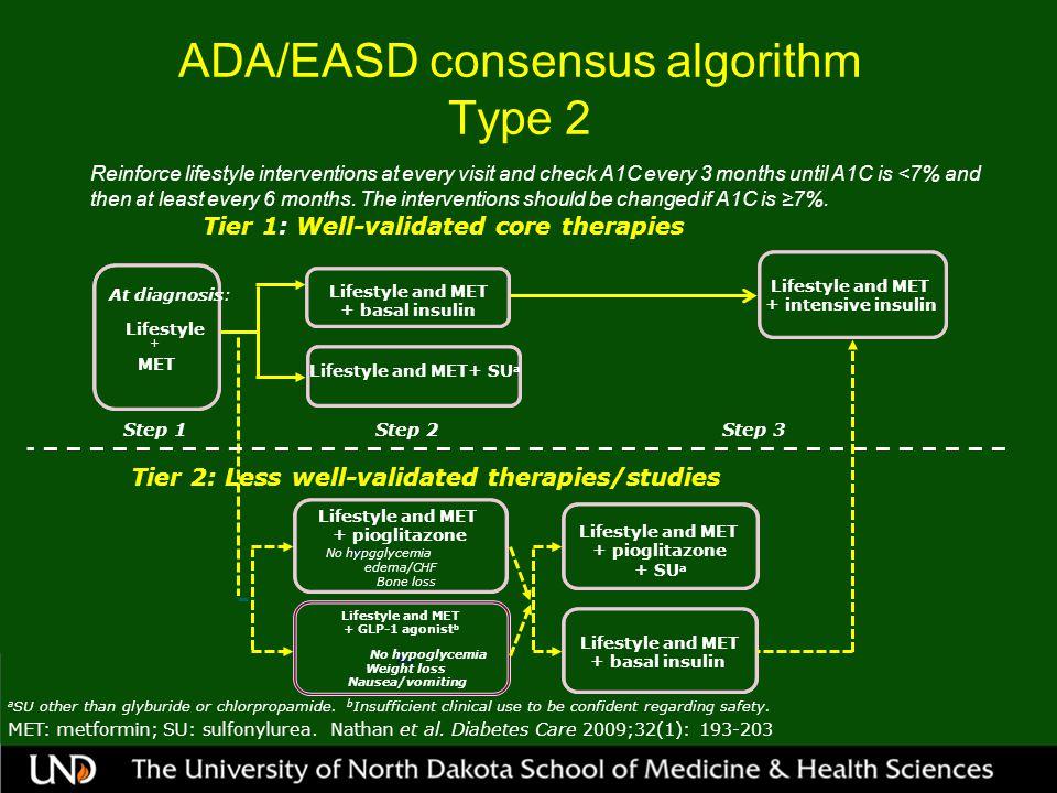ADA/EASD consensus algorithm Type 2