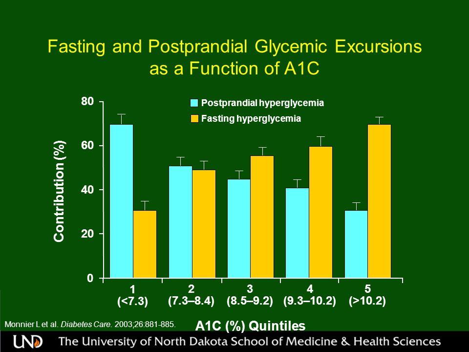 Fasting and Postprandial Glycemic Excursions as a Function of A1C