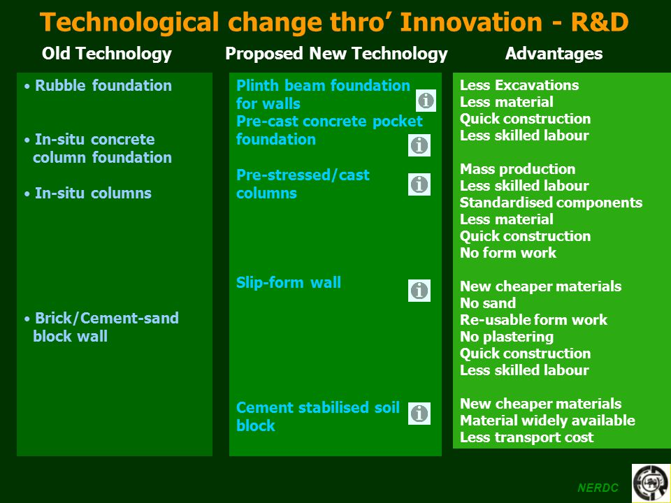 Technological change thro' Innovation - R&D Proposed New Technology