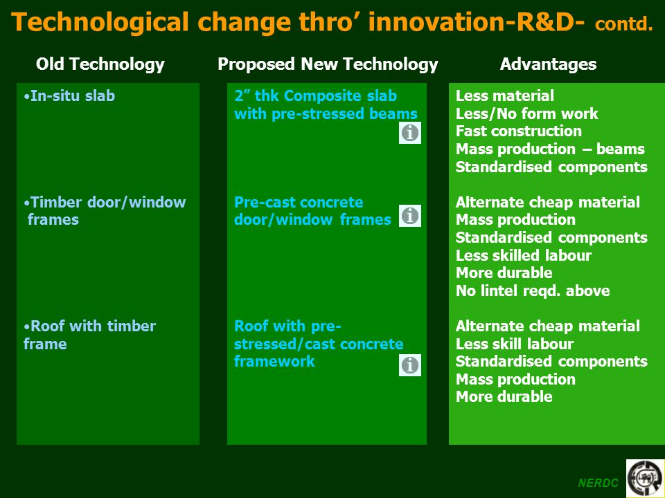 Technological change thro' innovation-R&D- contd.