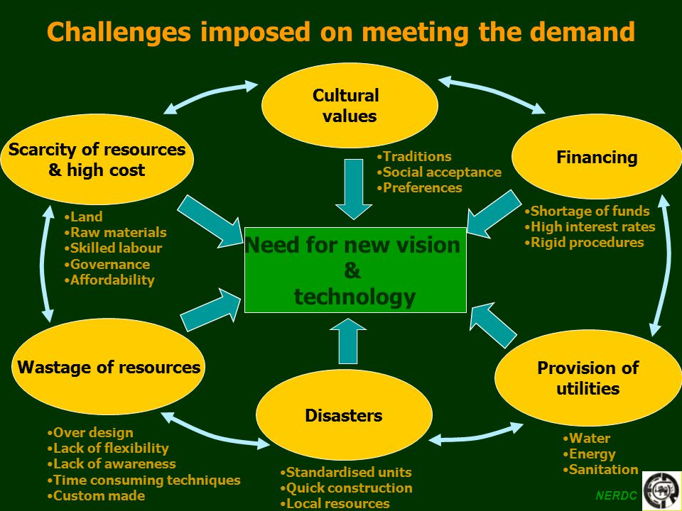 Challenges imposed on meeting the demand