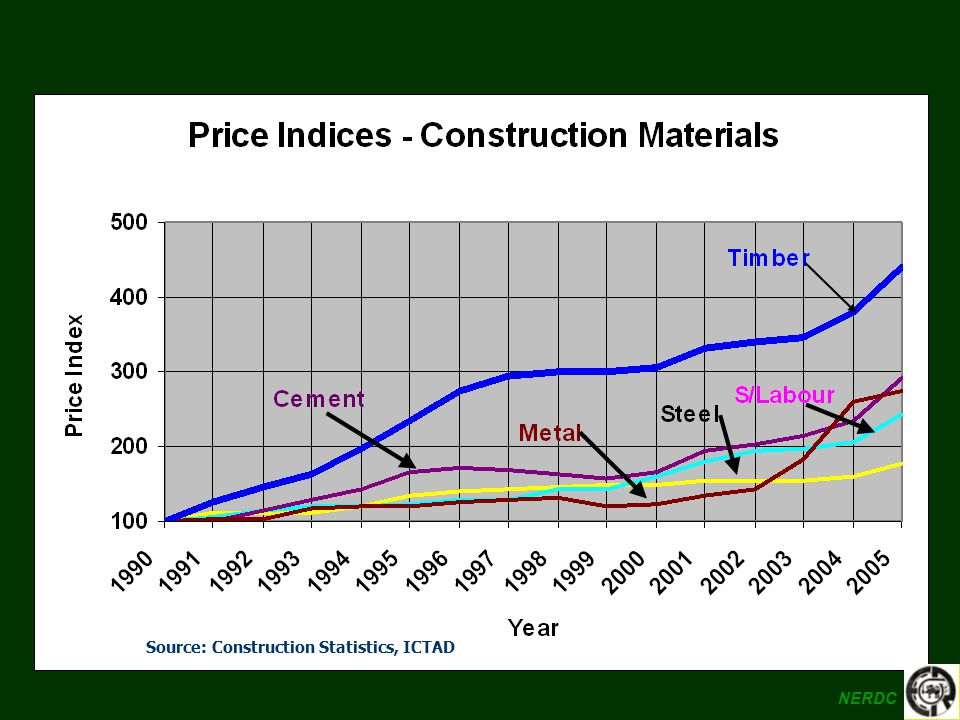 Source: Construction Statistics, ICTAD