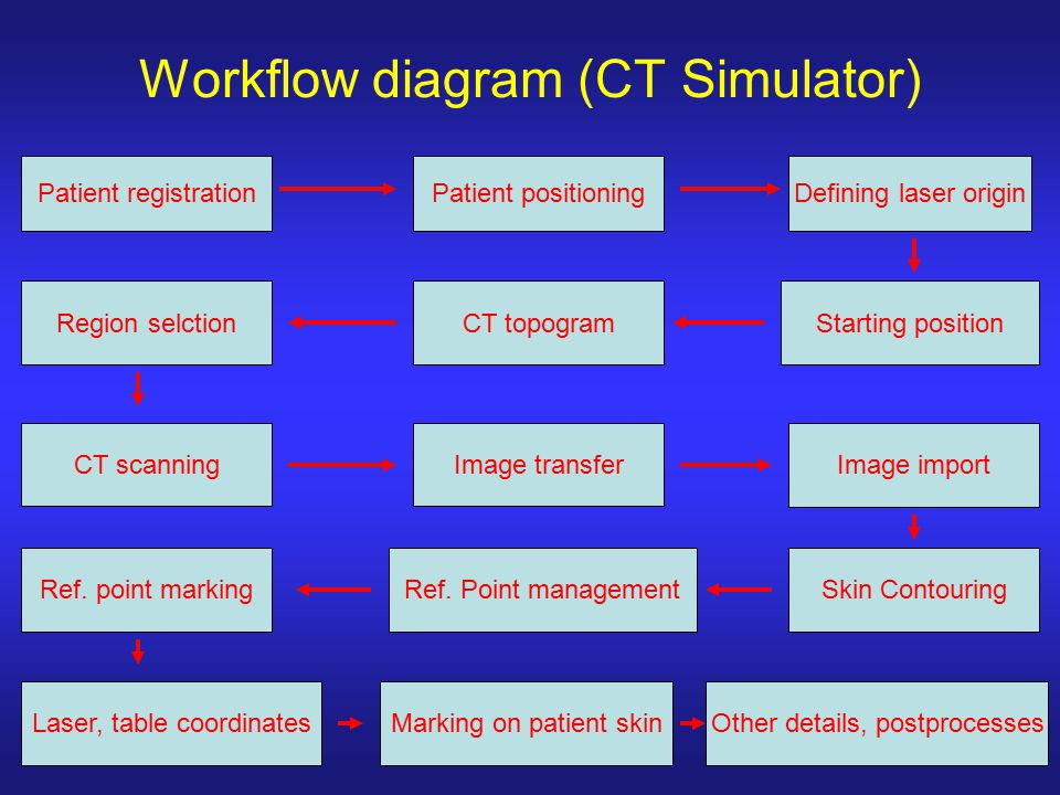 Workflow diagram (CT Simulator)