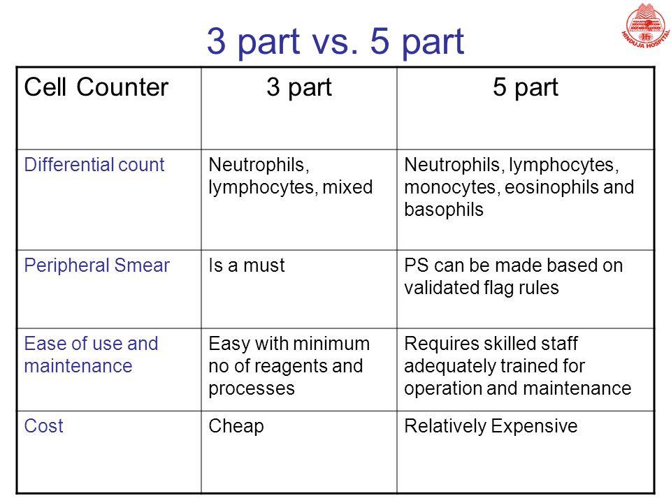 3 part vs. 5 part Cell Counter 3 part 5 part Differential count
