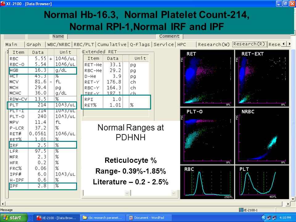 Normal Hb-16.3, Normal Platelet Count-214, Normal RPI-1,Normal IRF and IPF