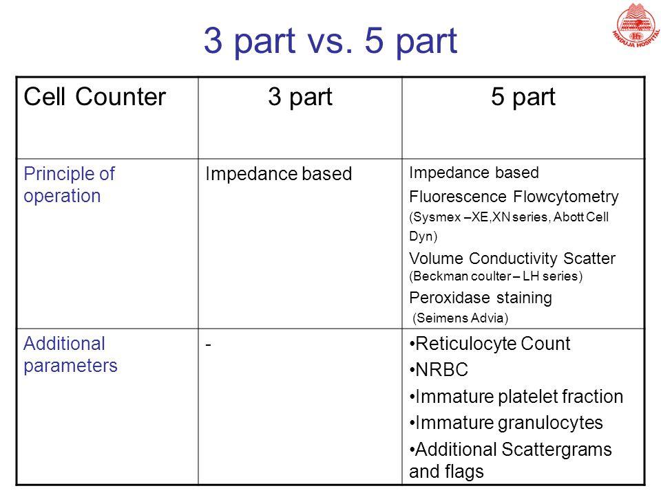 3 part vs. 5 part Cell Counter 3 part 5 part Principle of operation