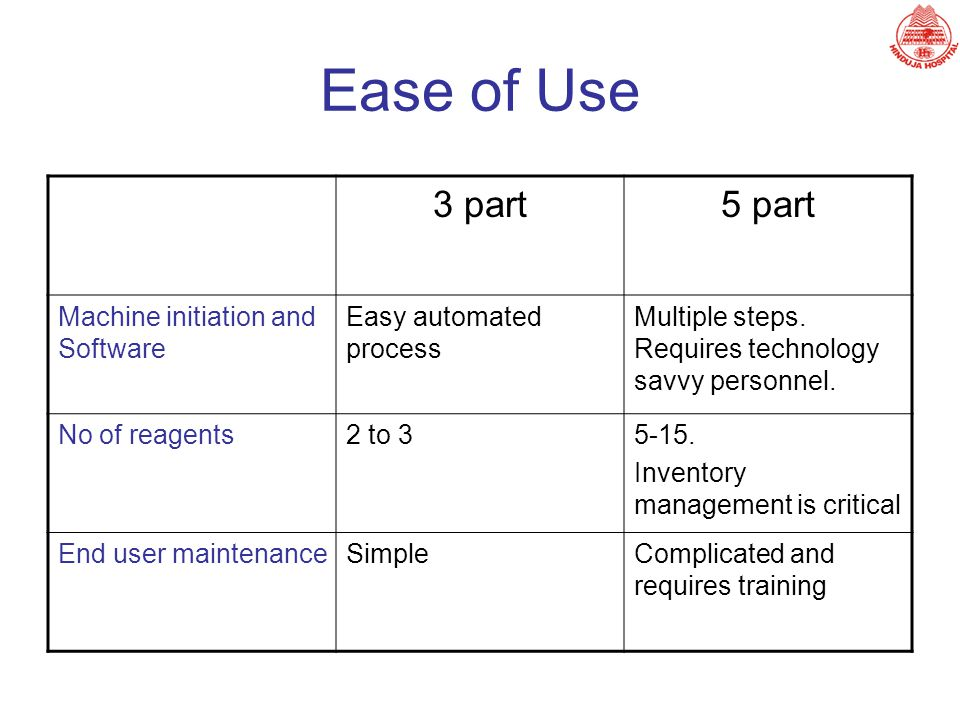 Ease of Use 3 part 5 part Machine initiation and Software