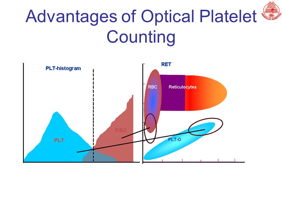 Advantages of Optical Platelet Counting