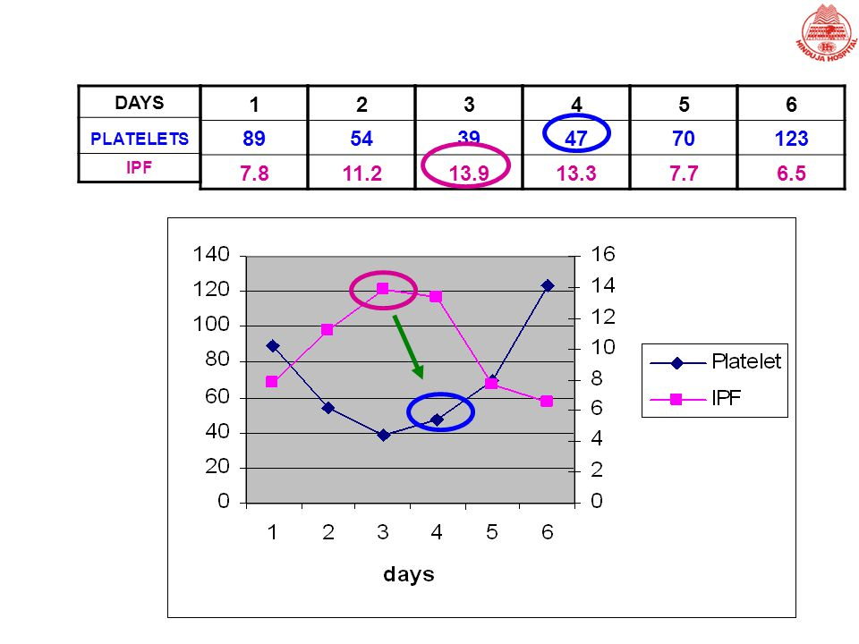 DAYS PLATELETS IPF 1 89 7.8 2 54 11.2 3 39 13.9 4 47 13.3 5 70 7.7 6 123 6.5