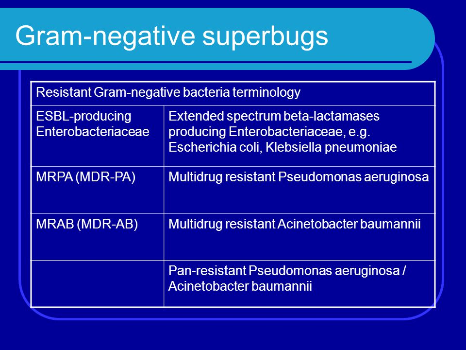 Gram-negative superbugs