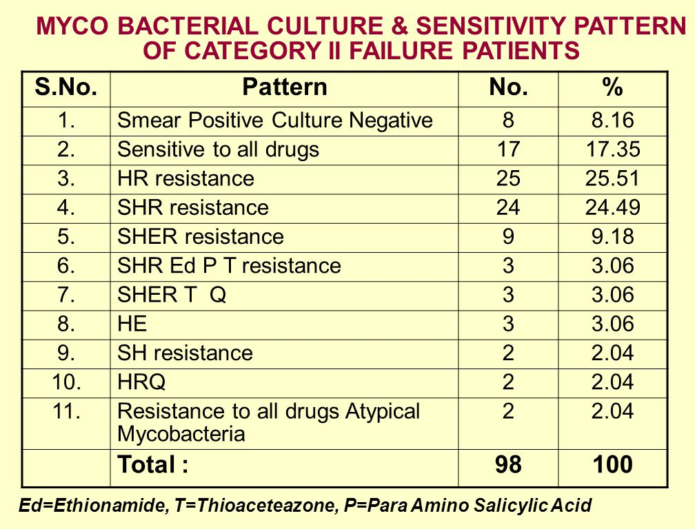 MYCO BACTERIAL CULTURE & SENSITIVITY PATTERN OF CATEGORY II FAILURE PATIENTS