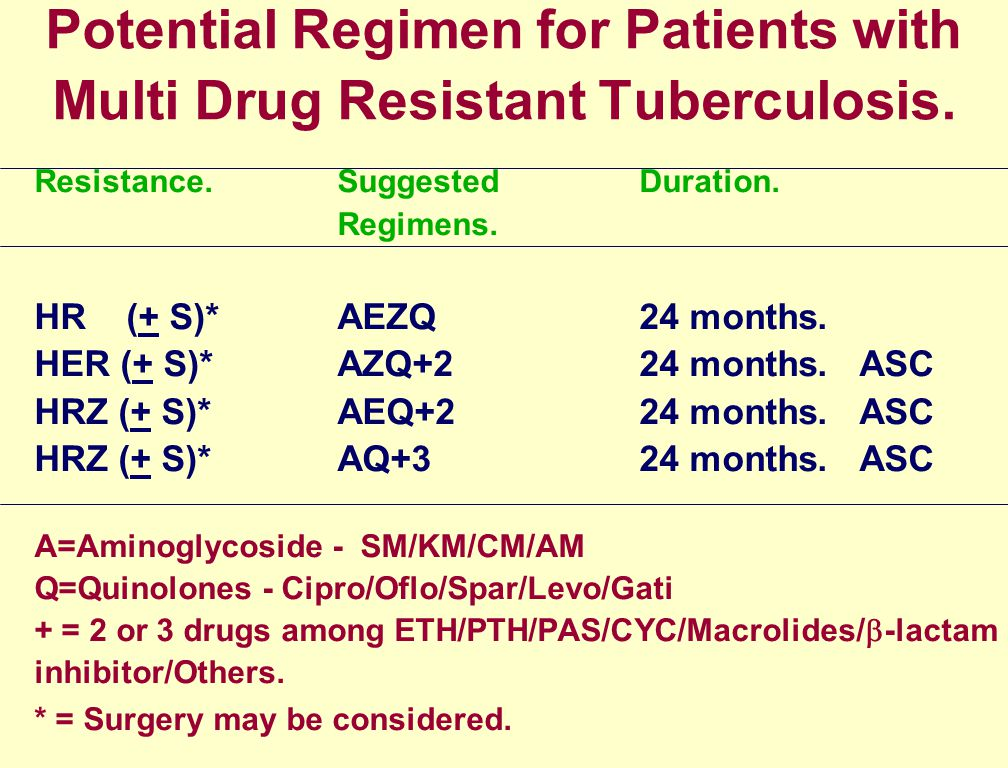 Potential Regimen for Patients with Multi Drug Resistant Tuberculosis.