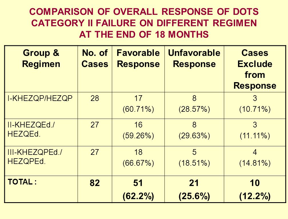 Cases Exclude from Response