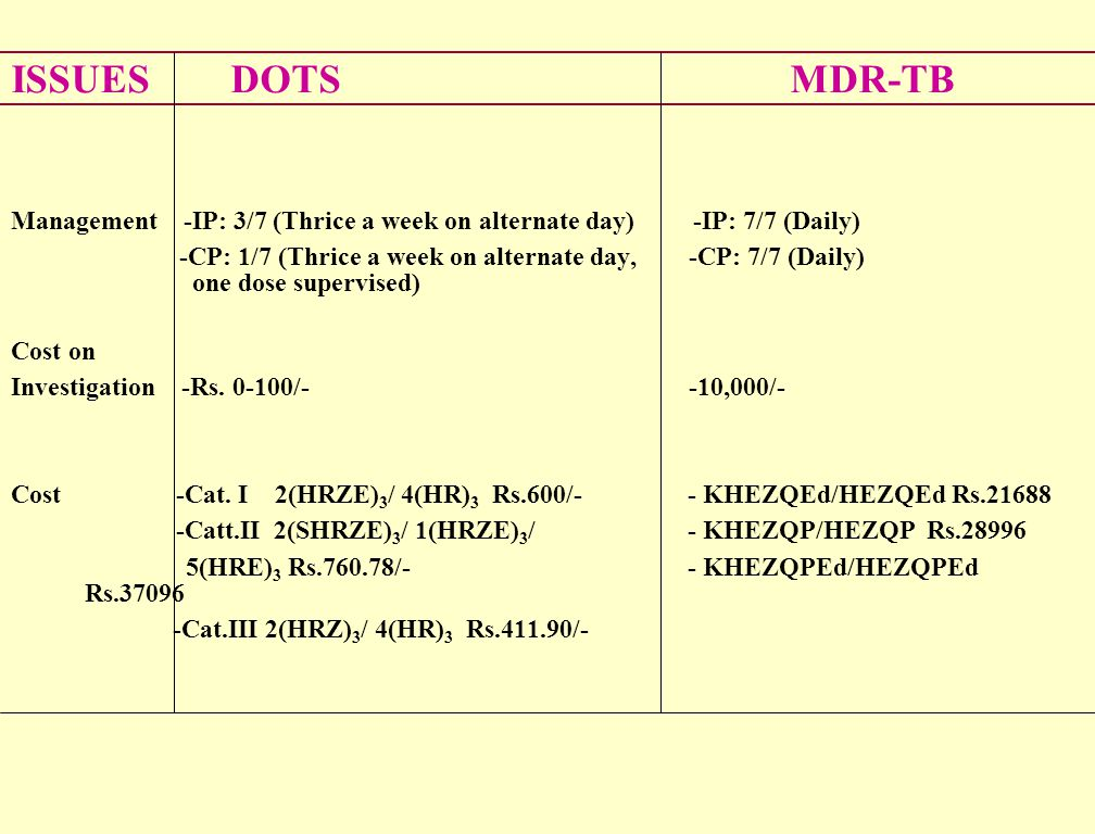 ISSUES DOTS MDR-TB Management -IP: 3/7 (Thrice a week on alternate day) -IP: 7/7 (Daily)