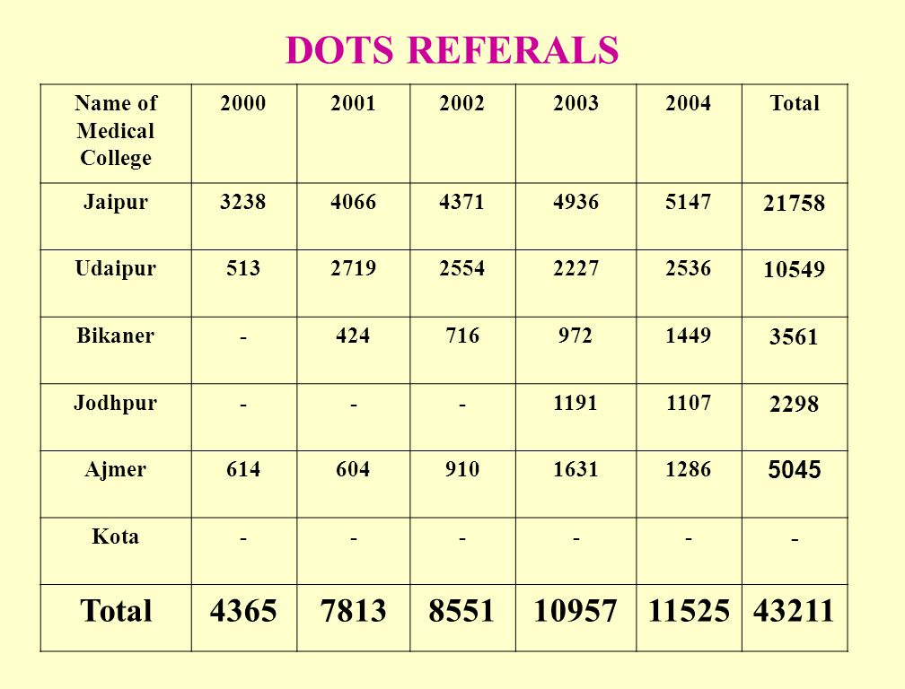 DOTS REFERALS Name of. Medical. College. 2000. 2001. 2002. 2003. 2004. Total. Jaipur. 3238.