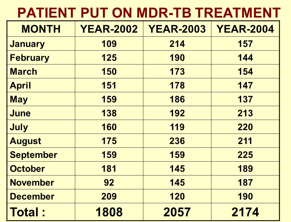 PATIENT PUT ON MDR-TB TREATMENT