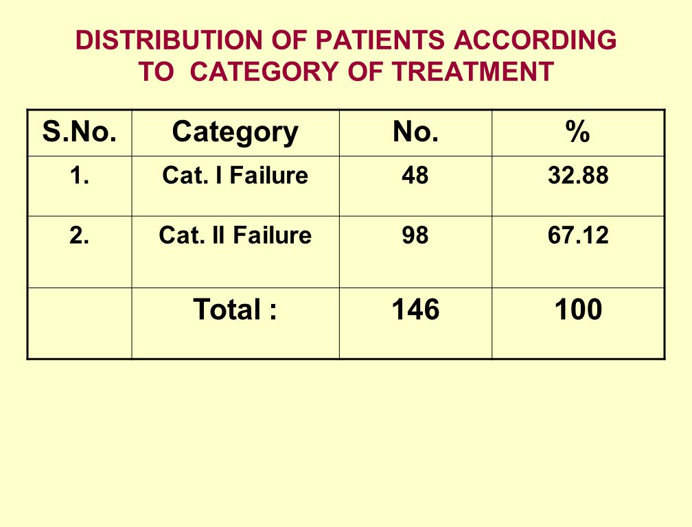 DISTRIBUTION OF PATIENTS ACCORDING TO CATEGORY OF TREATMENT