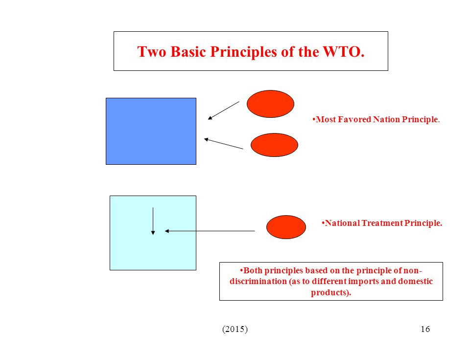 Two Basic Principles of the WTO.