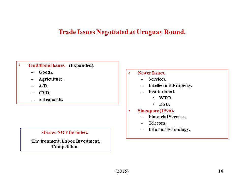 Trade Issues Negotiated at Uruguay Round.