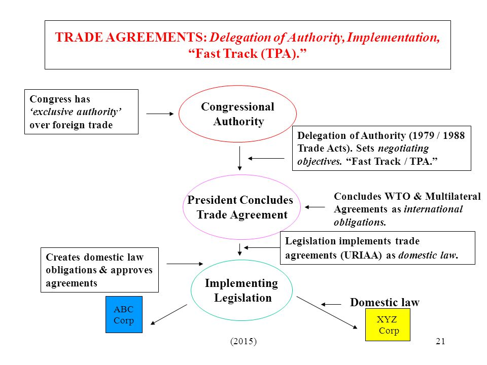 TRADE AGREEMENTS: Delegation of Authority, Implementation, Fast Track (TPA).