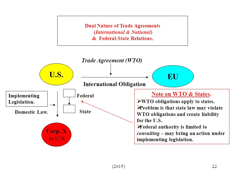 Dual Nature of Trade Agreements (International & National) & Federal-State Relations.