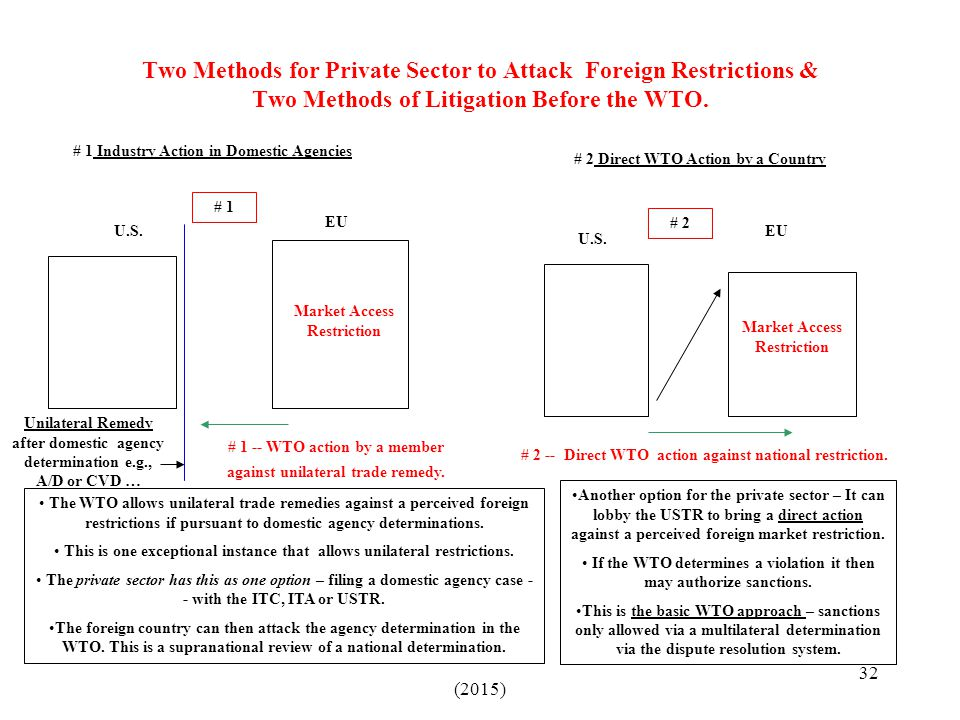 Two Methods for Private Sector to Attack Foreign Restrictions & Two Methods of Litigation Before the WTO.