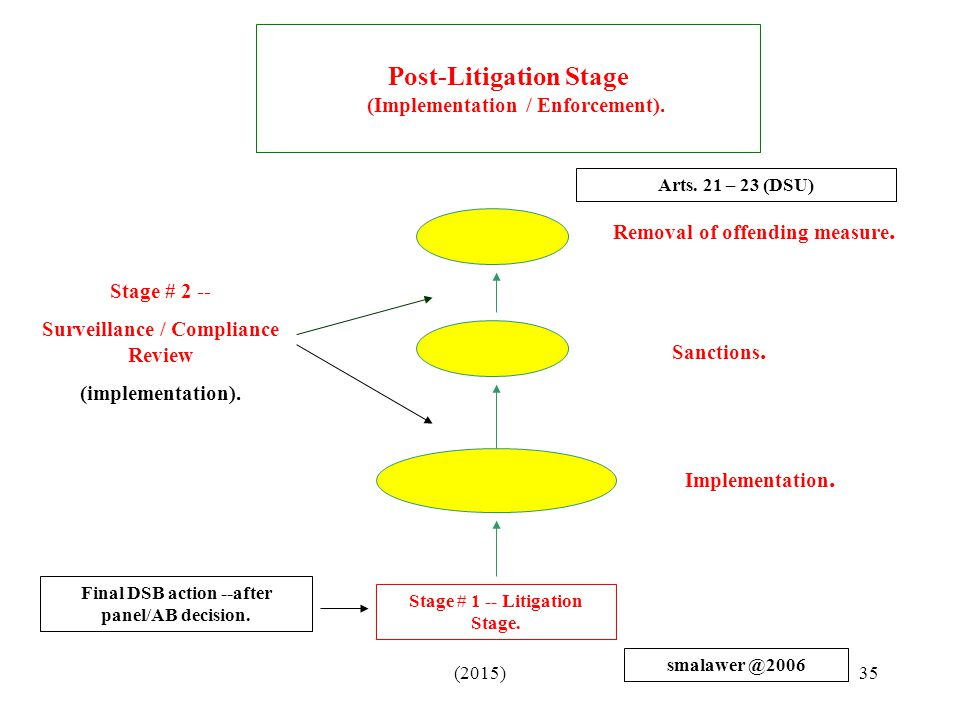Post-Litigation Stage (Implementation / Enforcement).
