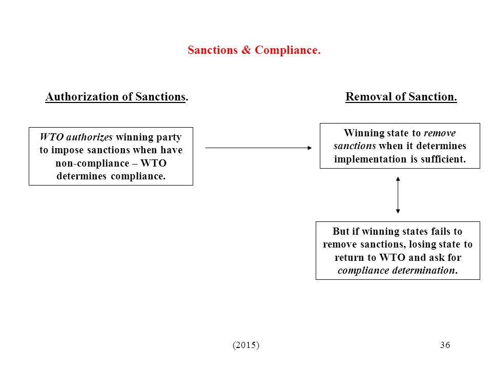 Sanctions & Compliance.