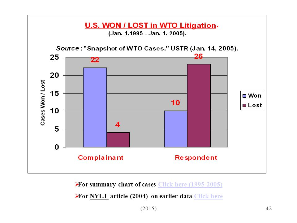 For summary chart of cases Click here (1995-2005)