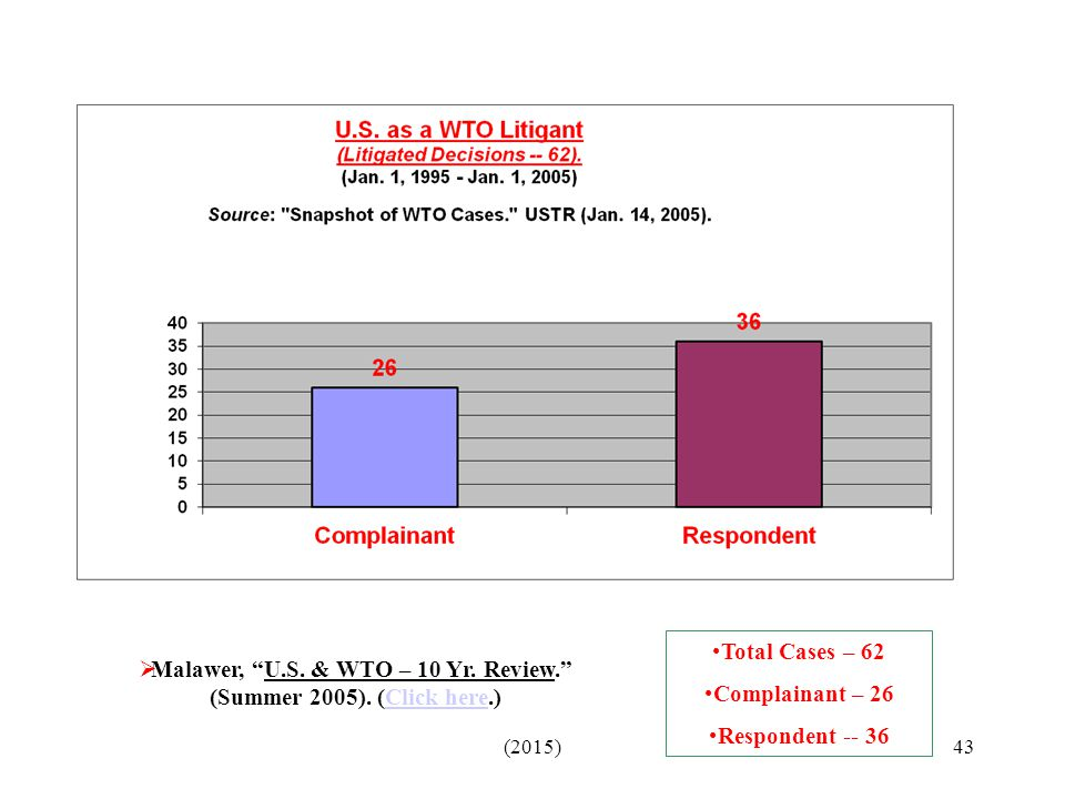 Malawer, U.S. & WTO – 10 Yr. Review. (Summer 2005). (Click here.)