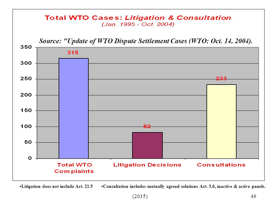 Source: Update of WTO Dispute Settlement Cases (WTO: Oct. 14, 2004).